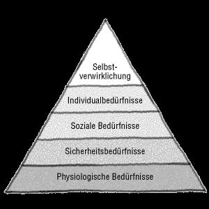 Bedürfnis-Pyramide nach A. Maslow